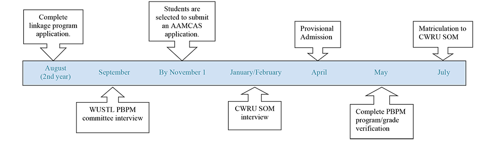 visual of the linkage process with CWRU